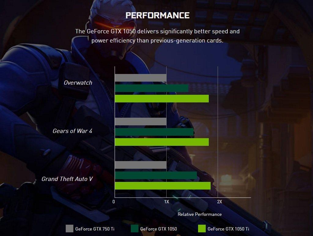 Nvidia представила дешевые видеокарты GTX 1050/Ti на чипе Pascal