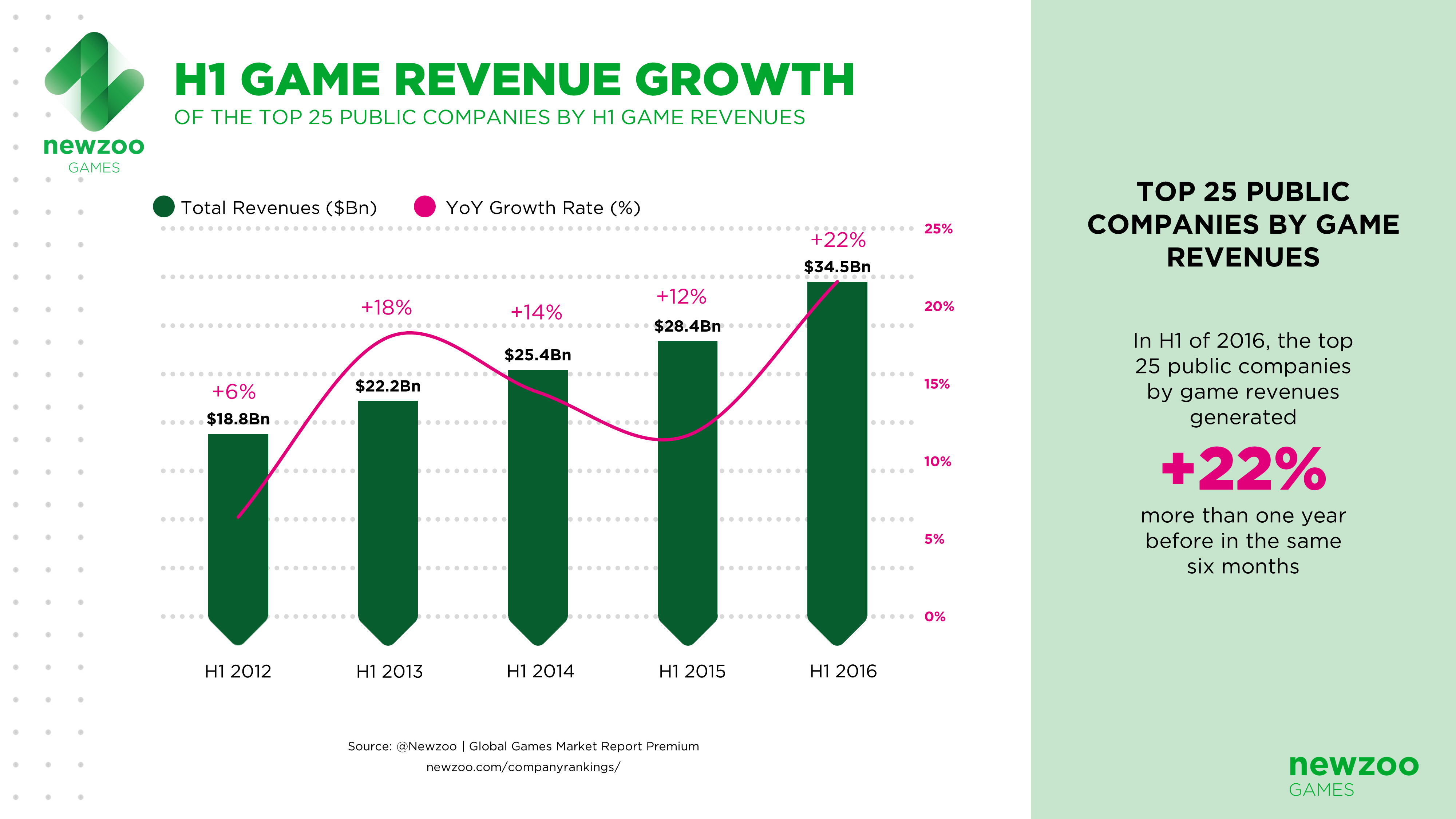 the growth of the computer games market Software developers are the creative minds behind computer programs some develop the applications that allow people to do specific tasks on a computer or another device.