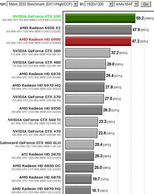 Компания nVidia только что анонсировала флагманский графический ускоритель GeForce GTX 590.  Новинка оснащена двумя  ... - Изображение 3