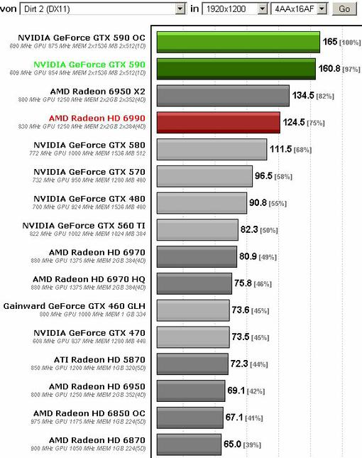 Компания nVidia только что анонсировала флагманский графический ускоритель GeForce GTX 590.  Новинка оснащена двумя  ... - Изображение 2