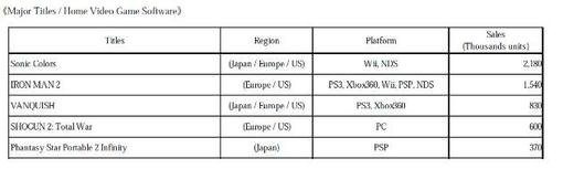 Sonic Colours стал самой продаваемой игрой SEGA за последнее время. Его продажи достигли 2.18 млн копий по всему мир ... - Изображение 2