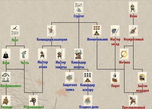 Medieval II: Total War vs Shogun 2: Total War(навыки полководцев и система РПГ)  Навыки полководцев, те что выбираем ... - Изображение 1
