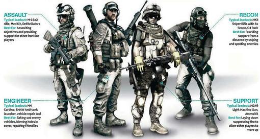 В Battlefield 3 будет 4 различных класса для ведения боя, как это было и в предыдущих сериях, так что разработчики т ... - Изображение 1