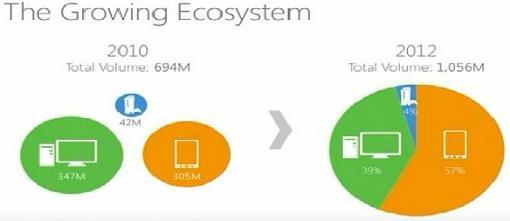 Итак, вот интересное совпадение: во вторник в компании Microsoft прошла Всемирная партнерская конференция , Энди Лис ... - Изображение 1
