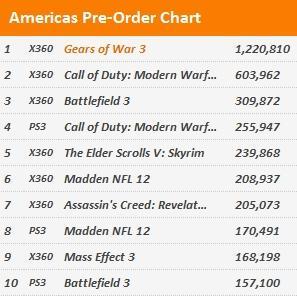 DICE (или Activision) мы не боимся конкурента в лице Epic Games. =) Gears of War 3 - долгожданное завершение серии G ... - Изображение 1