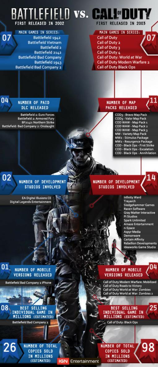 Издание IGN опубликовало сравнение сводной статистики по сериям CoD и Battlefield, представители которых (Battlefiel ... - Изображение 1