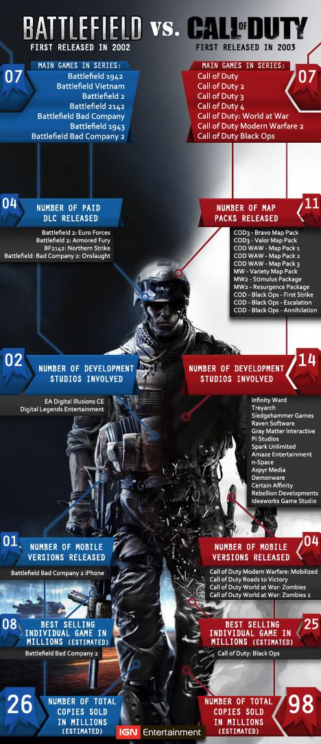 Call of Duty vs Battlefield.Сравнение игр от IGN: - Изображение 1