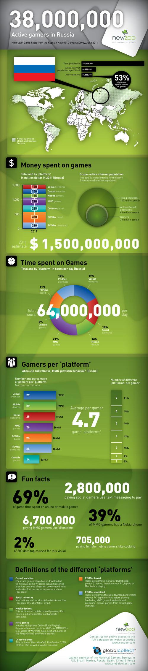 Согласно исследованиям компании Newzoo, в 2011 году россияне потратят на игры умопомрачительную сумму – $1,5 млрд. В ... - Изображение 2