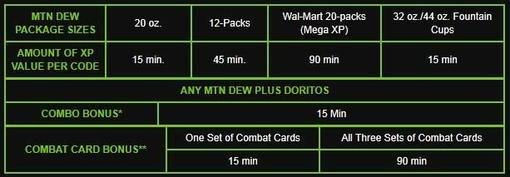 В США стартовало специальное предложение для поклонников серии Call of Duty - купив определенную газировку и чипсы,  ... - Изображение 1