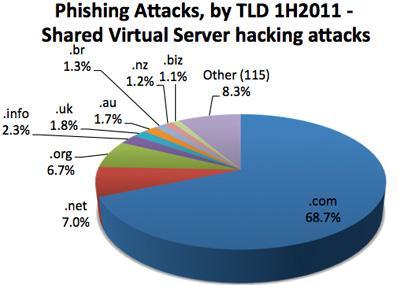 Новое исследование Anti-Phishing Working Group (APWG) показало, что уровень фишинговых атак на сайты китайской элект ... - Изображение 1
