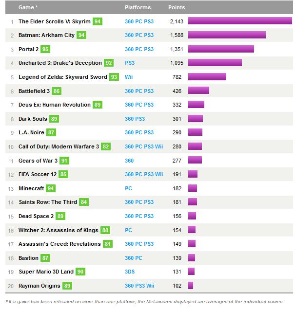 Metacritic провел выборы лучшей игры года и вот его результаты. Пользователи в опросе распределяли места, а оценки р ... - Изображение 1