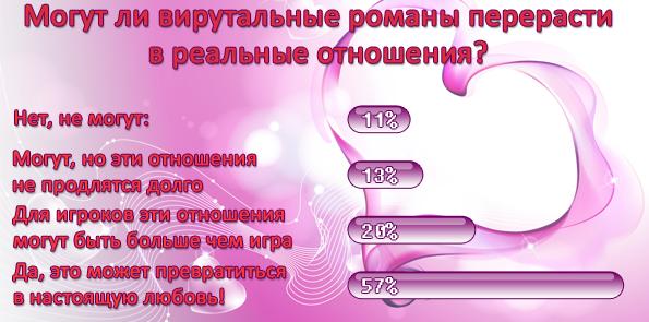 Более 90% игроков хотя бы раз вступали в виртуальный  брак, утверждают специалисты игрового направления Mail.Ru Grou ... - Изображение 1