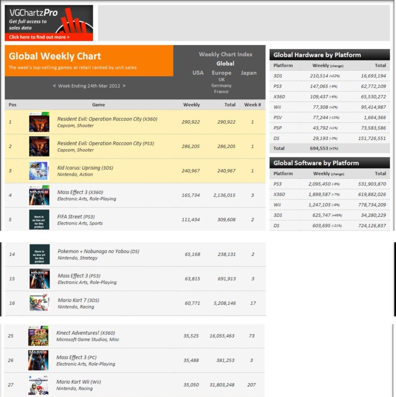 Итак, на третьей неделе продаж, завершившейся 24 марта, Mass Effect 3 покинул первую строчку топа. Версии для Xbox 3 ... - Изображение 1