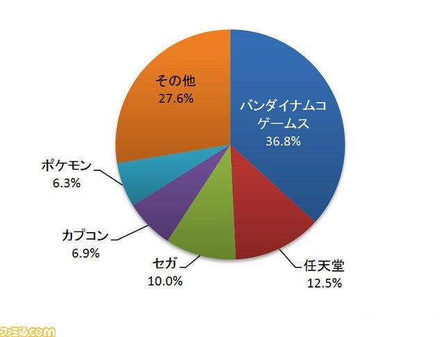 Namco Bandai покорила японский рынок видеоигр - Изображение 1