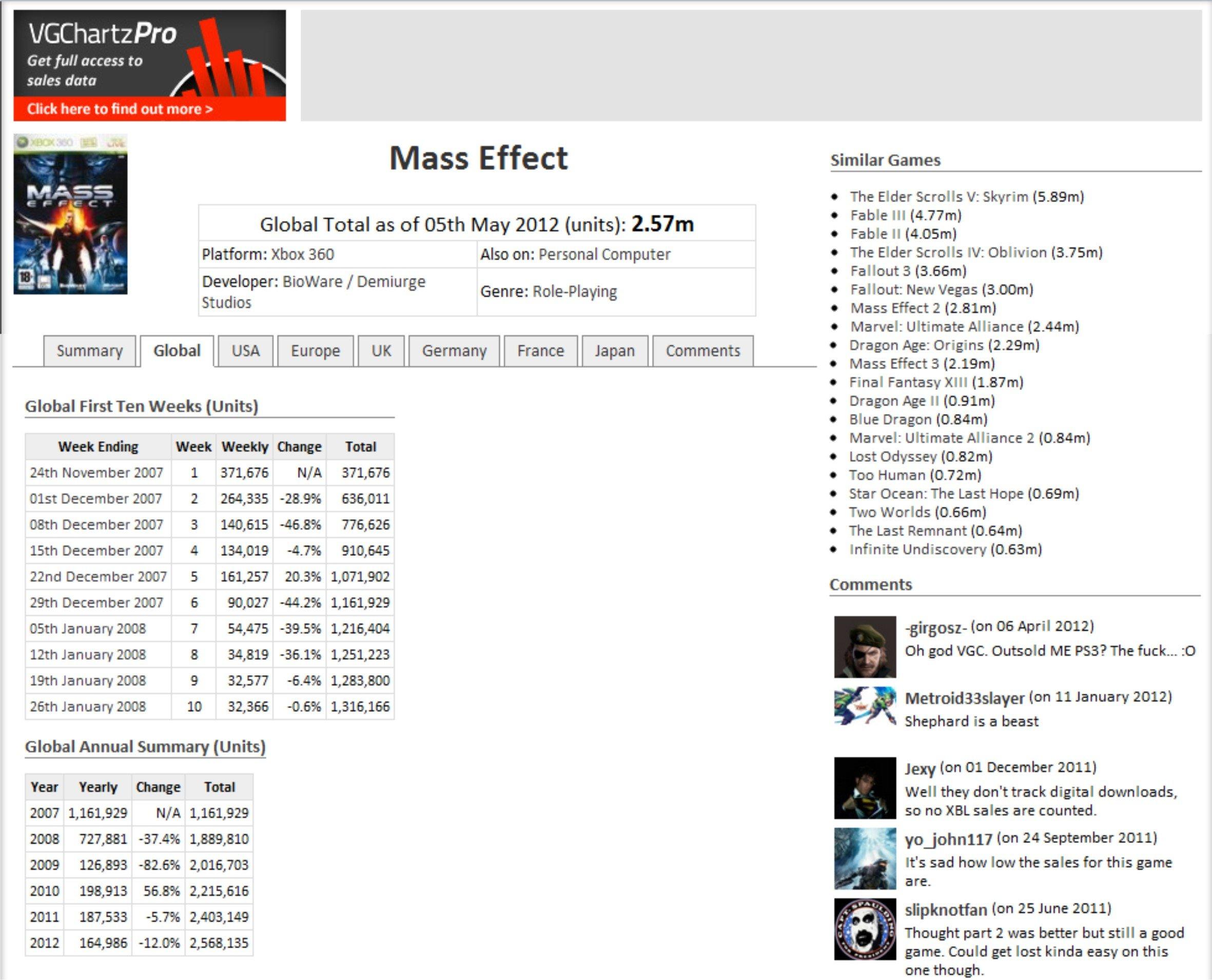 Как и было обещано, подвожу очередные итоги продаж серии Mass Effect - впервые в ежемесячном формате. Источник данны ... - Изображение 1