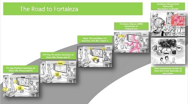 Утекший в Сеть документ раскрыл первые детали Xbox 720 - Изображение 1