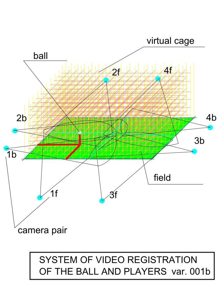 Мой вариант системы видео-регистрации мяча и игроков в футболе.   Система регистрации мяча и игроков основана на пар ... - Изображение 1