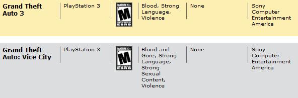 ESRB дали рейтинг  GTA III и GTA:Vice City, что формально означает вскоре переиздания PlayStation 2-версий в PSN.  К ... - Изображение 1