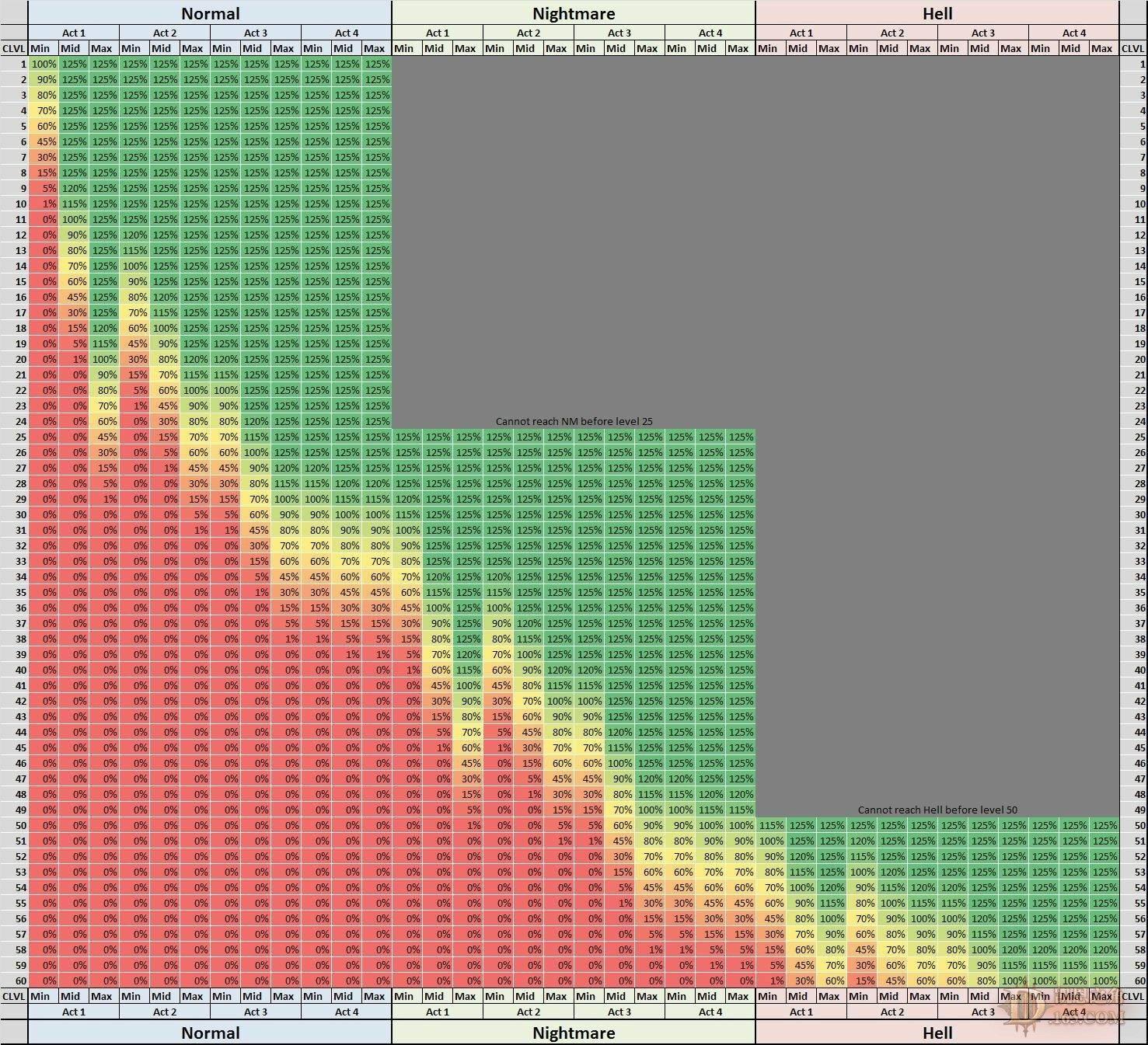 Автор: Malloy626Эта диаграмма позволит вам узнать, какое количество опыта вы получите при убийстве монстров в тех ил ... - Изображение 1
