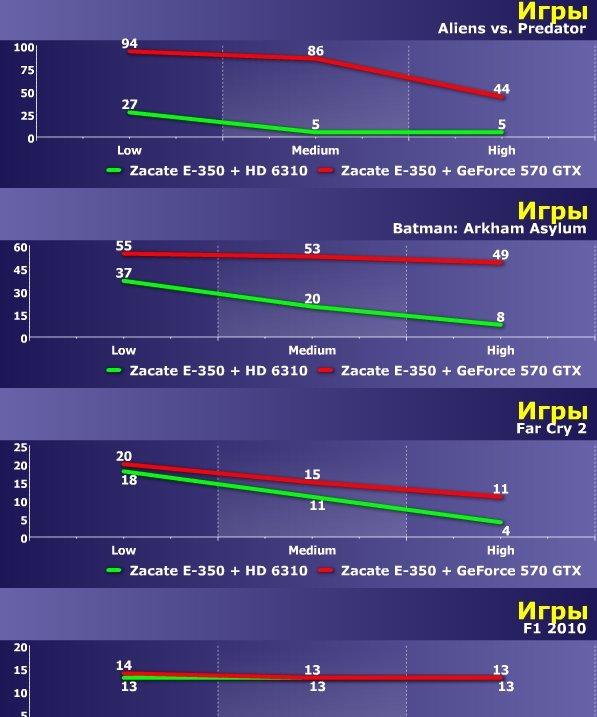 После посещения одного интернет-магазина вернулся к вопросу систем на CPU + GPU - так называемых APU (судя по всему  ... - Изображение 2