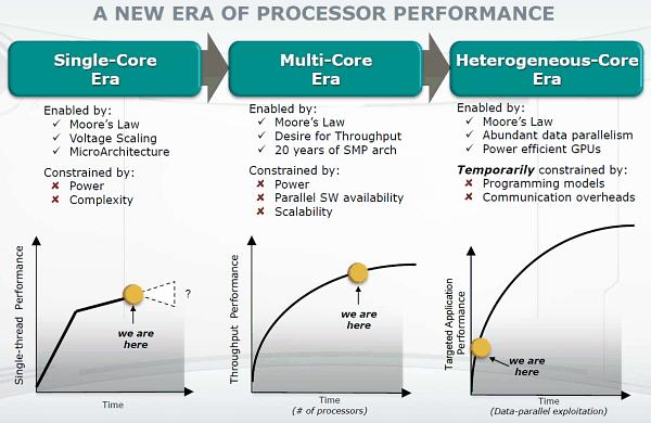После посещения одного интернет-магазина вернулся к вопросу систем на CPU + GPU - так называемых APU (судя по всему  ... - Изображение 3