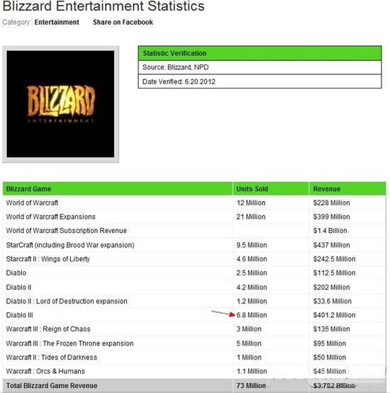 В недавнем прошлом, много людей ставило под сомнение продажу Diablo 3. Затем, появилось сообщение, продажи Diablo 3  .... - Изображение 1