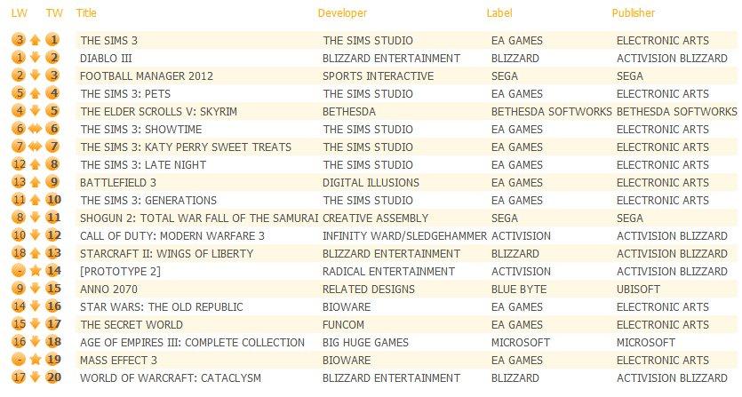 Источник: Latest UK Software Charts Сегодня были опубликованы результаты продаж за последнюю неделю, Diablo III на в ... - Изображение 1