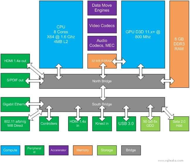 В статье на сайте представлены общие компоненты новой системы и технические характеристики новой Xbox, которая также ... - Изображение 1