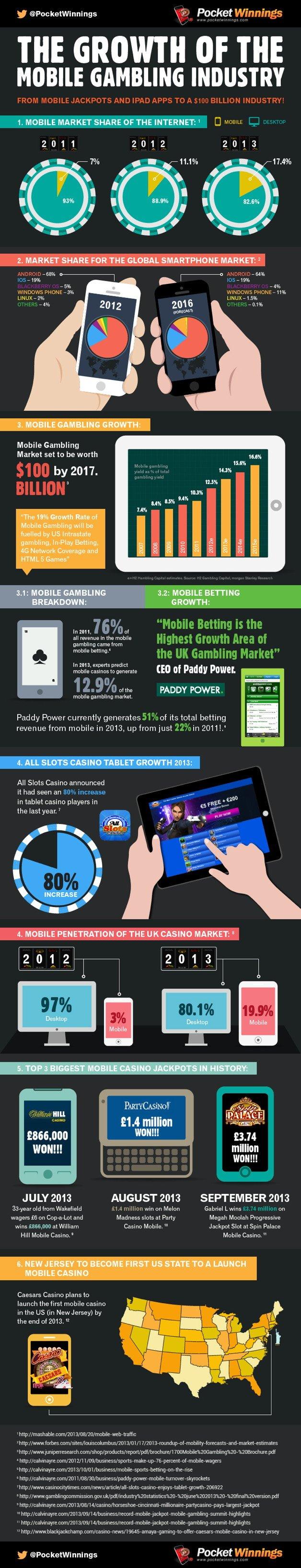Объем рынка мобильных азартных игр достигнет $100 млрд к 2017 году - Изображение 1