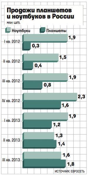 Планшеты в России опередили по продажам ноутбуки - Изображение 1