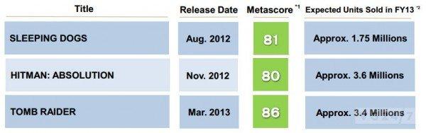 Компания Square Enix недовольна продажами своих тайтлов - Изображение 1