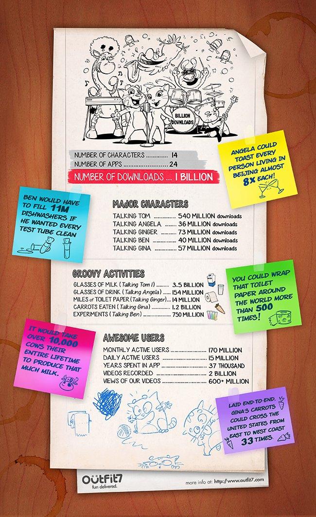 Мобильная игра Talking Friends преодолела отметку в 1 млрд загрузок - Изображение 1