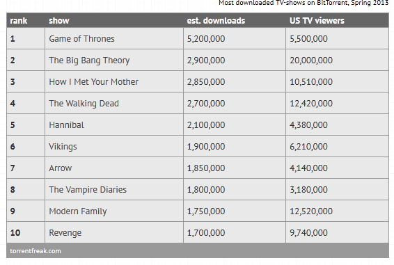 Игра Престолов - самый нелегально скачиваемый сериал весны 2013 года - Изображение 1