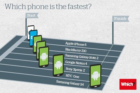 Galaxy S4 оказался самым быстрым - Изображение 1