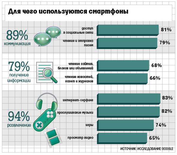 94% владельцев смартфонов используют их для развлечения - Изображение 1