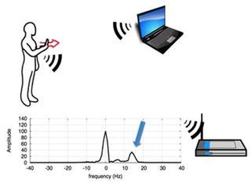 Анонсирована технология, превращающая Wi-Fi сеть в аналог Kinect - Изображение 1