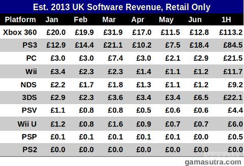 Xbox 360 лидирует по количеству проданных игр в Великобритании - Изображение 2