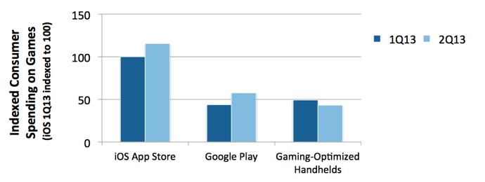 Игры для телефонов покупают лучше, чем игры для портативных консолей - Изображение 1