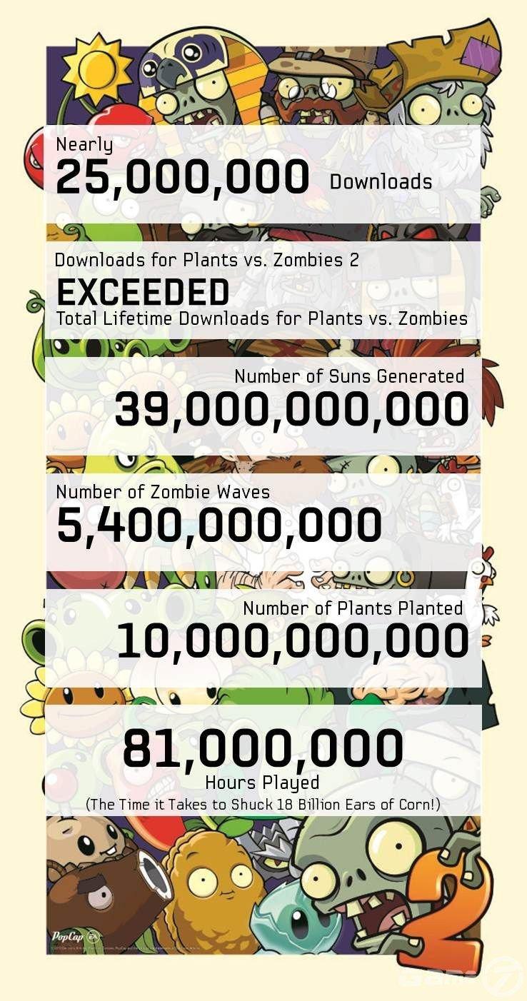 Plants vs Zombies 2 загрузили около 25 млн раз - Изображение 1