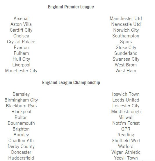 В сети появился список всех лицензированных клубов для игры FIFA 14 - Изображение 5