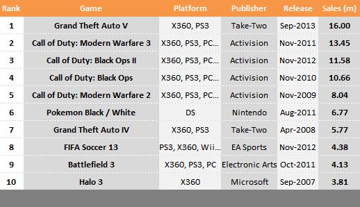 Grand Theft Auto V разошлась тиражом в 16 млн копий за первую неделю - Изображение 1
