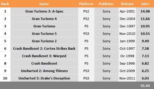 Названа десятка самых продаваемых игр от компании Sony - Изображение 1