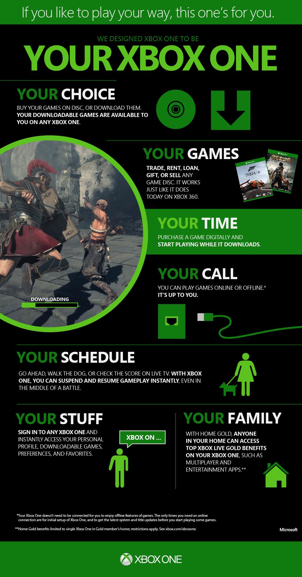 Xbox One. Новая инфографика - Изображение 1