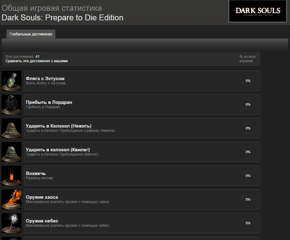 Про перенос в Steam Dark Souls: Prepare to Die Edition - Изображение 1