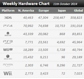 Недельные продажи консолей по версии VGchartz с 4 октября по 11 ! Старт продаж New 3DS :) - Изображение 1