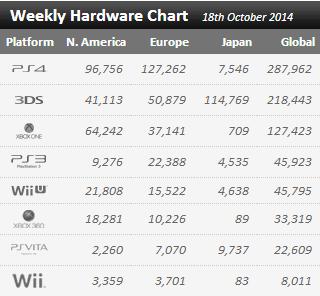 Недельные продажи консолей по версии VGchartz с 11 по 18 октября ! Веселье продолжается ! - Изображение 1