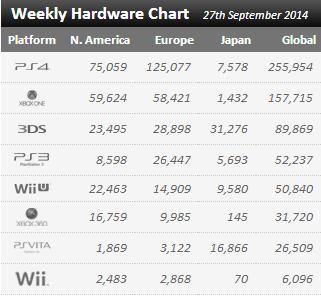 Недельные продажи консолей по версии VGchartz с 20 по 27 сентября! Бедный Xbox Onе :((( - Изображение 1