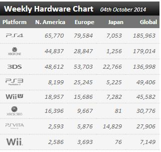 Недельные продажи консолей по версии VGchartz с 27 сентября по 4 октября! Даже китайцы не помогли ! - Изображение 1