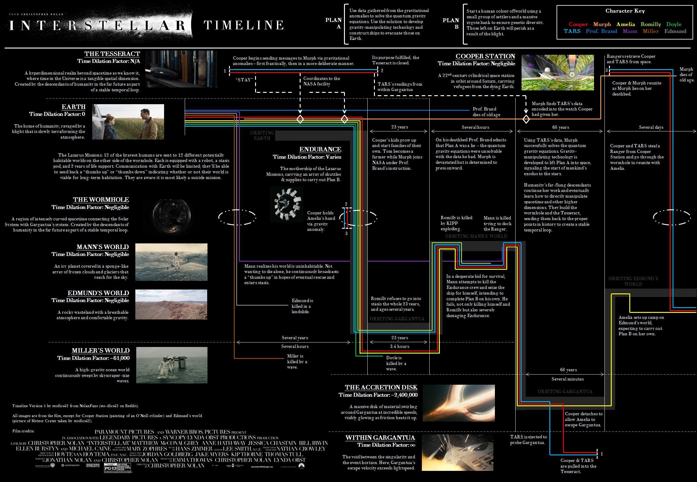 Интерстеллар (Обоснование теорий фильма) - Изображение 2