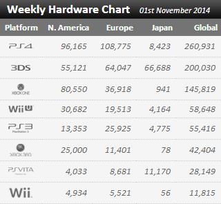 Недельные продажи консолей по версии VGchartz с 25 октября по 1 ноября ! А также топ чарт игр ! - Изображение 1